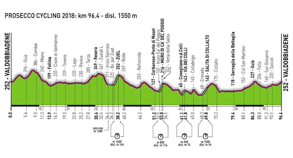 Altimetria Prosecco Cycling Classic Valdobbiadene