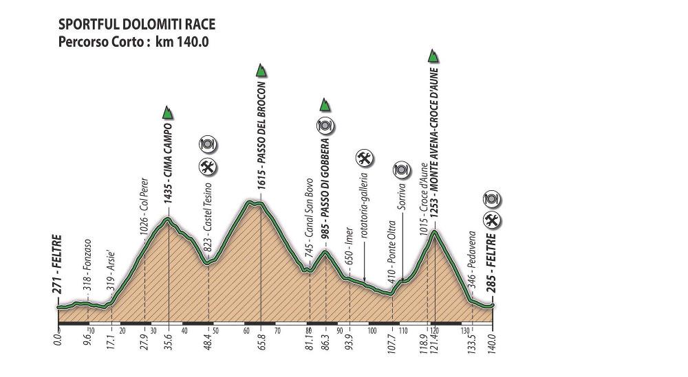 Route Profile mediofondo gf sportful Dolomiti Race 2019