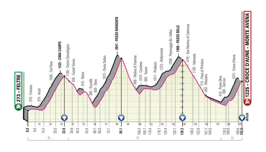 Giro d'italia 2019 Tappa feltre croce d'aune italia