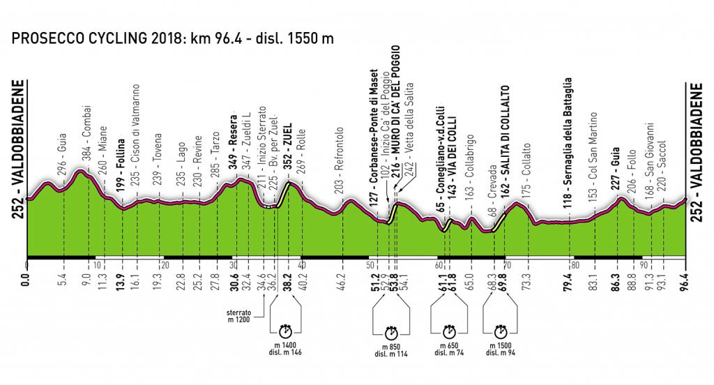 Prosecco Cycling 2019 Valdobbiadene (1)
