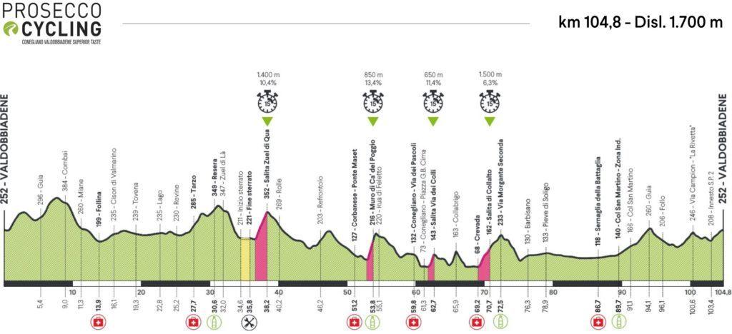 Altimetria Prosecco Cycling 2020 Valdobbiadene
